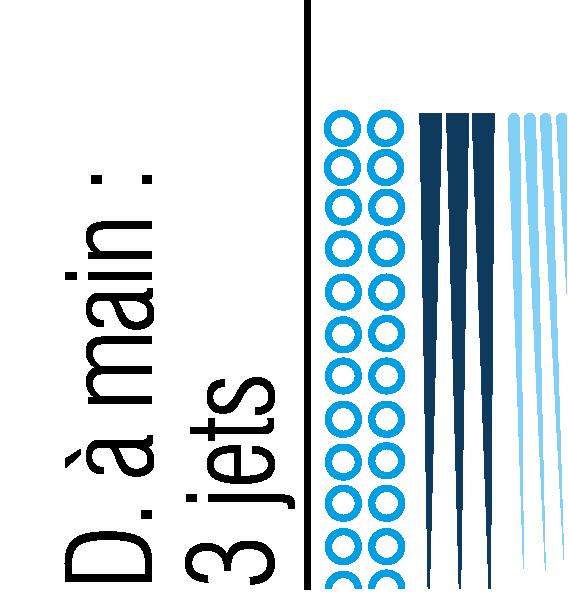 3 types de jets (diffus, concentré, bulles) à 6 positions